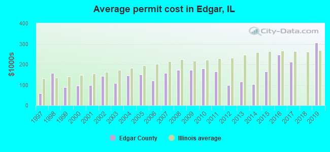 Average permit cost in Edgar, IL