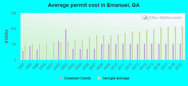 Average permit cost in Emanuel, GA