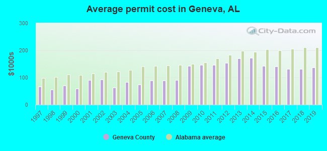 Average permit cost in Geneva, AL