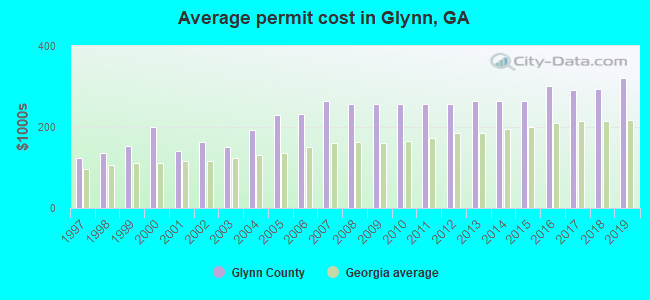 Average permit cost in Glynn, GA