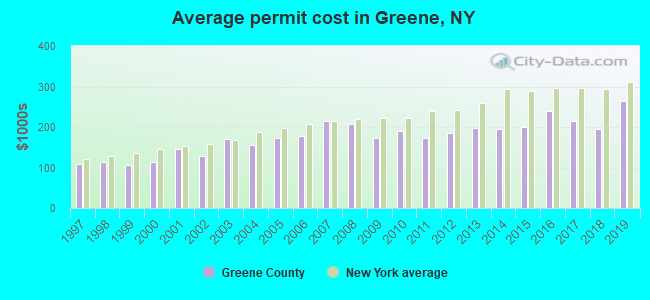 Average permit cost in Greene, NY