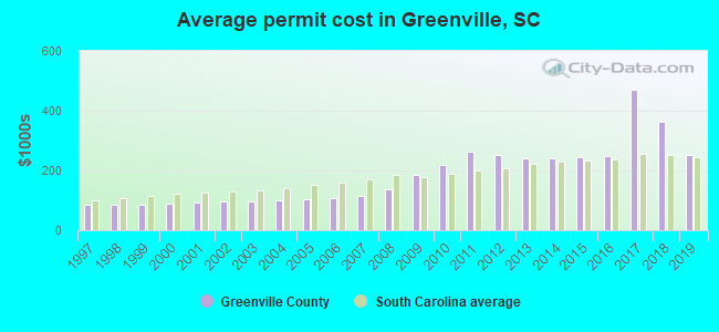 Average permit cost in Greenville, SC