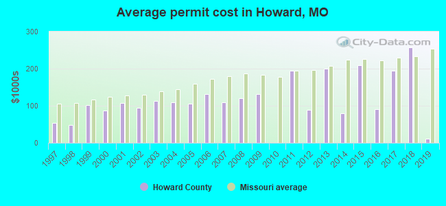 Average permit cost in Howard, MO