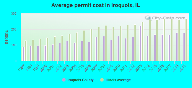 Average permit cost in Iroquois, IL