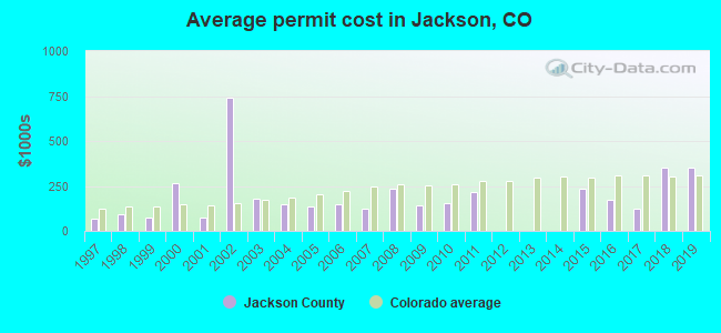 Average permit cost in Jackson, CO