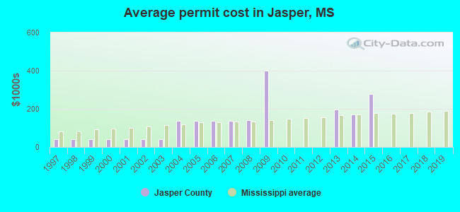 Average permit cost in Jasper, MS