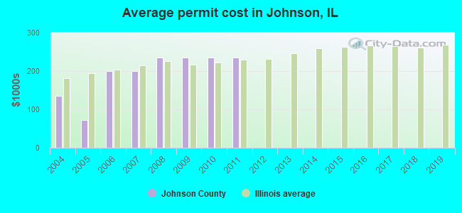 Average permit cost in Johnson, IL
