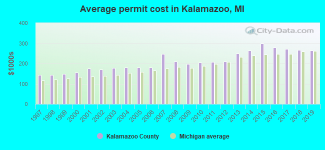 Average permit cost in Kalamazoo, MI