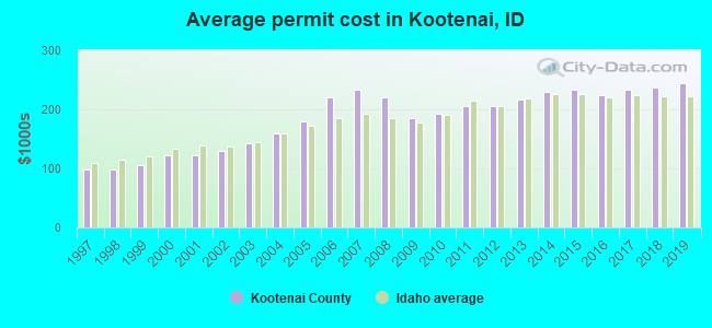 Average permit cost in Kootenai, ID