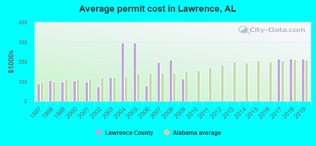 Average permit cost in Lawrence, AL