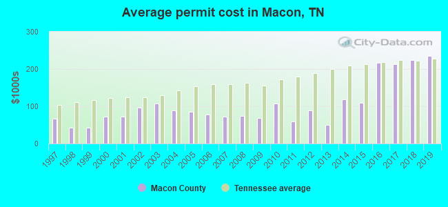 Average permit cost in Macon, TN