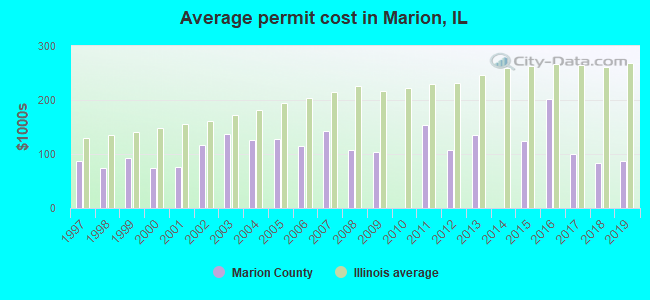 Average permit cost in Marion, IL