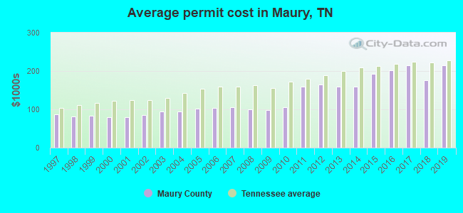 Average permit cost in Maury, TN
