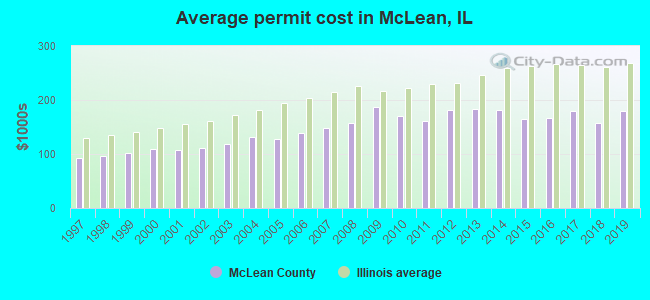 Average permit cost in McLean, IL