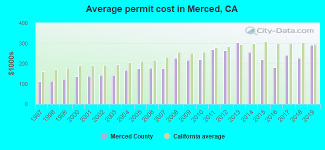 Average permit cost in Merced, CA