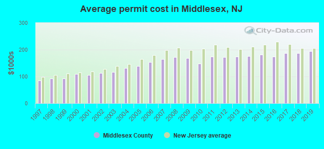 Average permit cost in Middlesex, NJ
