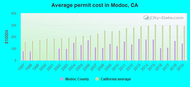 Average permit cost in Modoc, CA