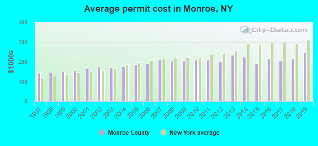 Average permit cost in Monroe, NY