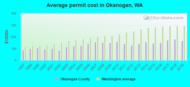 Average permit cost in Okanogan, WA