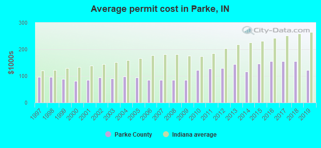 Average permit cost in Parke, IN