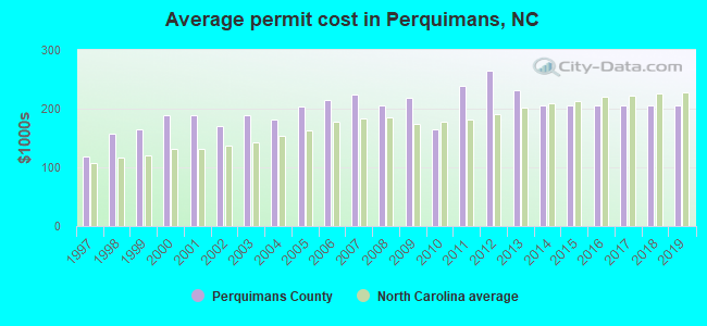 Average permit cost in Perquimans, NC