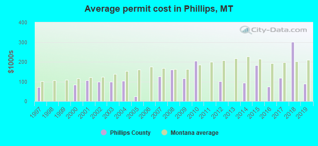 Average permit cost in Phillips, MT