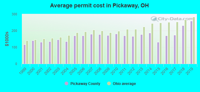 Average permit cost in Pickaway, OH