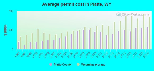 Average permit cost in Platte, WY