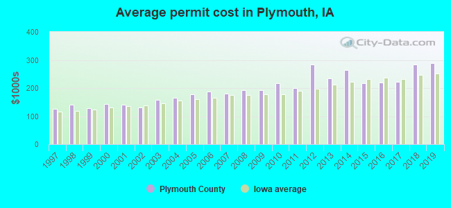 Average permit cost in Plymouth, IA