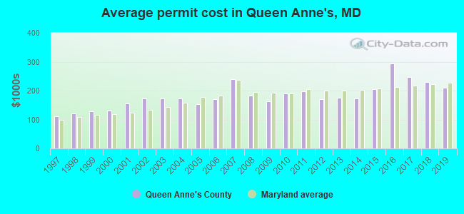 Average permit cost in Queen Anne's, MD