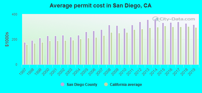 Average permit cost in San Diego, CA