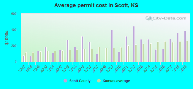 Average permit cost in Scott, KS