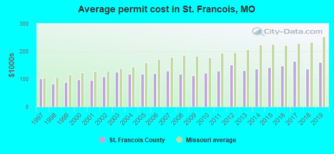 Average permit cost in St. Francois, MO