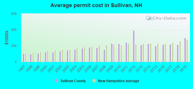 Average permit cost in Sullivan, NH