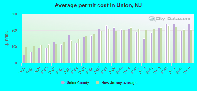 Average permit cost in Union, NJ