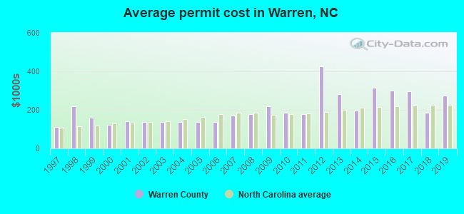 Average permit cost in Warren, NC