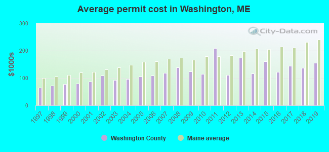 Average permit cost in Washington, ME