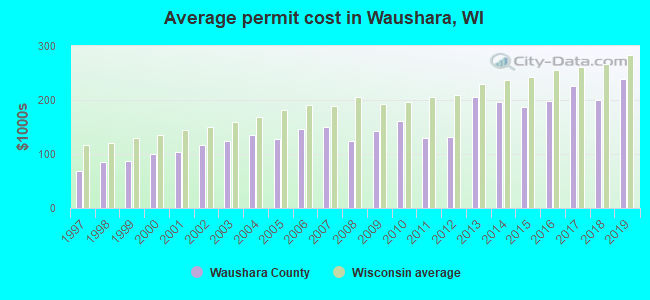 Average permit cost in Waushara, WI