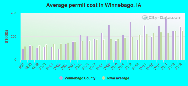 Average permit cost
