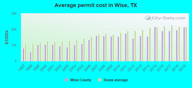 Average permit cost in Wise, TX