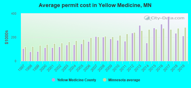 Average permit cost in Yellow Medicine, MN