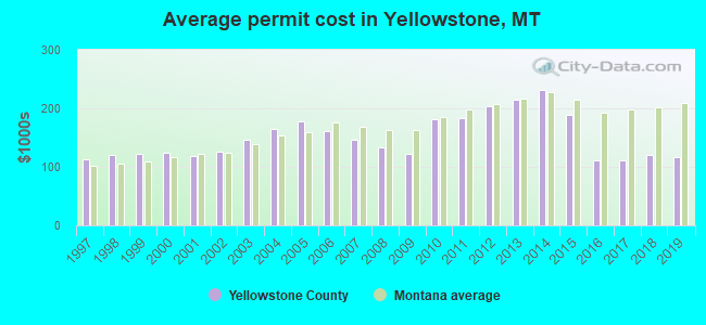 Average permit cost in Yellowstone, MT