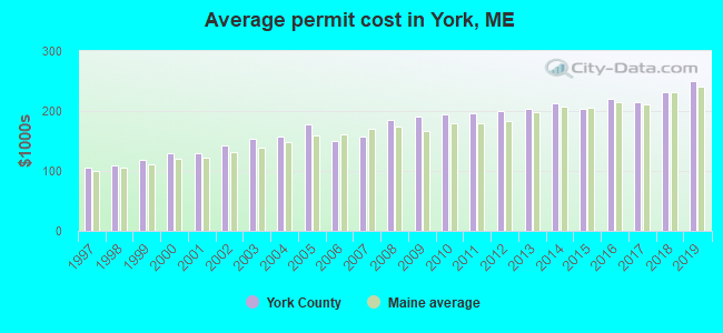 Average permit cost in York, ME