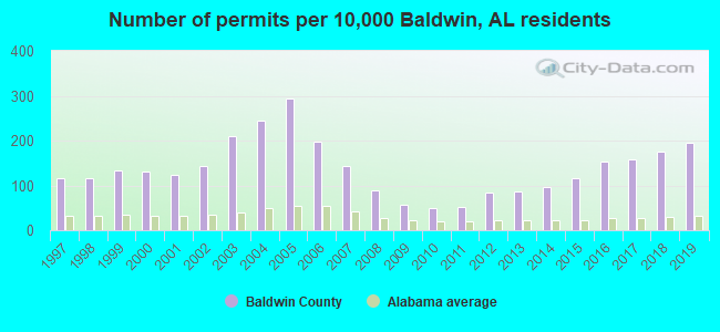 Number of permits per 10,000 Baldwin, AL residents