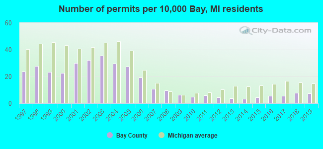 Number of permits per 10,000 Bay, MI residents