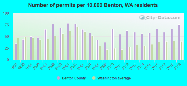 Number of permits per 10,000 Benton, WA residents