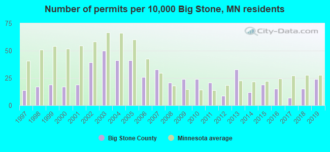 Number of permits per 10,000 Big Stone, MN residents
