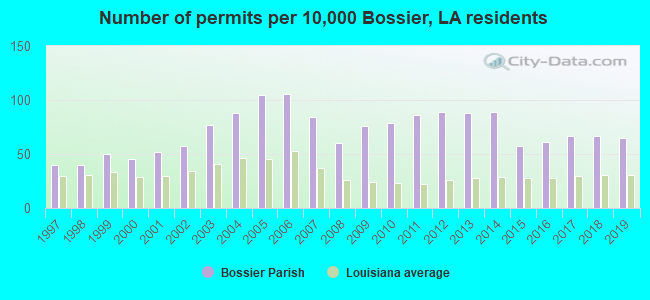 Number of permits per 10,000 Bossier, LA residents