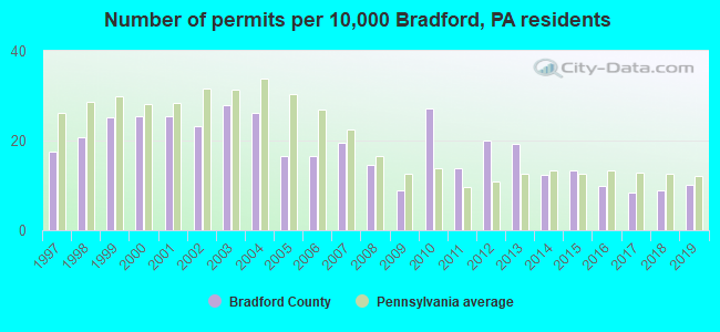 Number of permits per 10,000 Bradford, PA residents