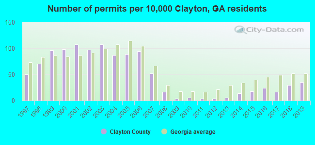 Number of permits per 10,000 Clayton, GA residents